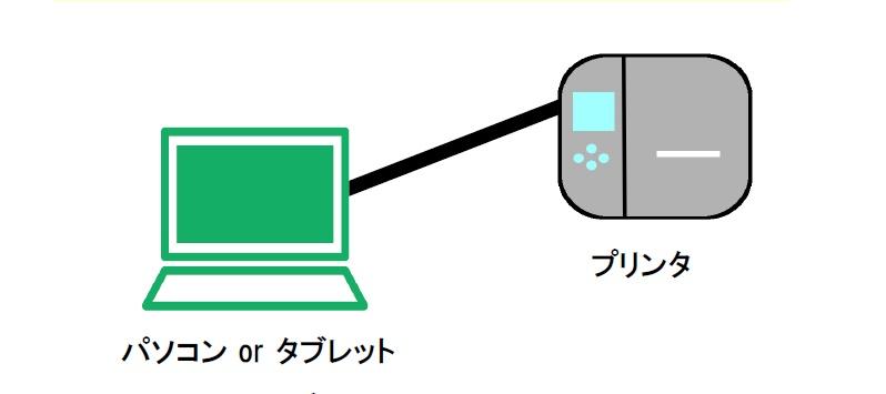 パソコンまたはタブレット1台とプリンタ1台